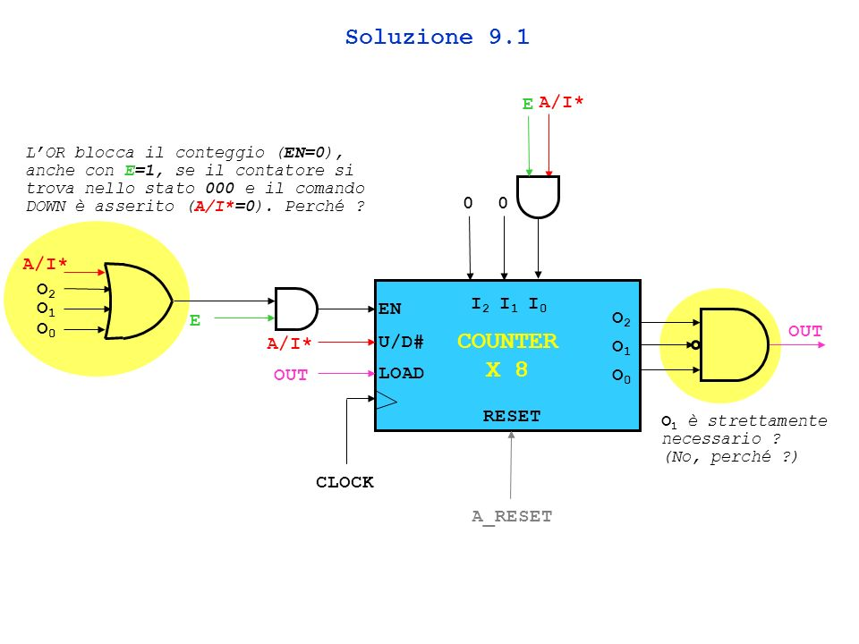 Soluzione 9.1 COUNTER X 8 E A/I* A/I* O2 O1 EN I2 I1 I0 E O2 O0 OUT