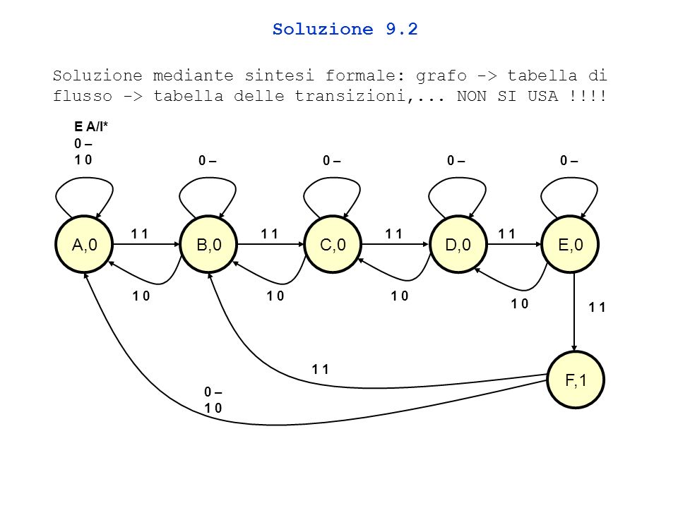 Soluzione 9.2 Soluzione mediante sintesi formale: grafo -> tabella di flusso -> tabella delle transizioni,... NON SI USA !!!!