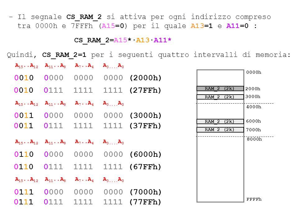 - Il segnale CS_RAM_2 si attiva per ogni indirizzo compreso tra 0000h e 7FFFh (A15=0) per il quale A13=1 e A11=0 :