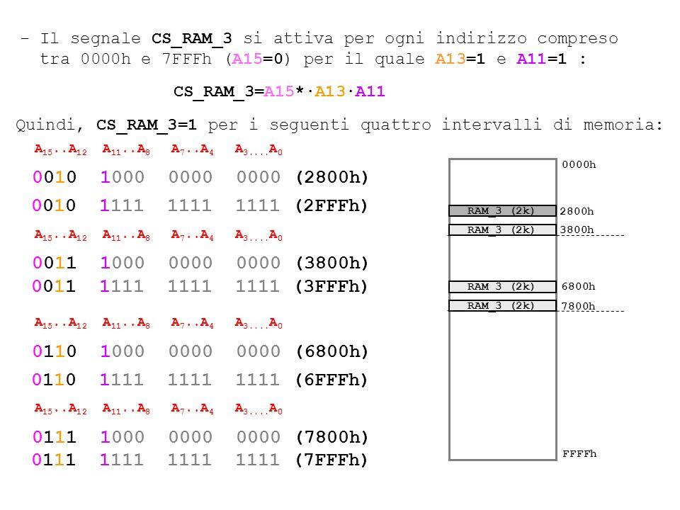 - Il segnale CS_RAM_3 si attiva per ogni indirizzo compreso tra 0000h e 7FFFh (A15=0) per il quale A13=1 e A11=1 :