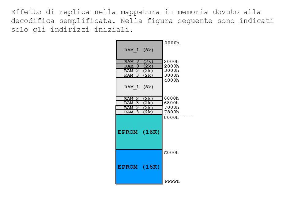 Effetto di replica nella mappatura in memoria dovuto alla decodifica semplificata. Nella figura seguente sono indicati solo gli indirizzi iniziali.