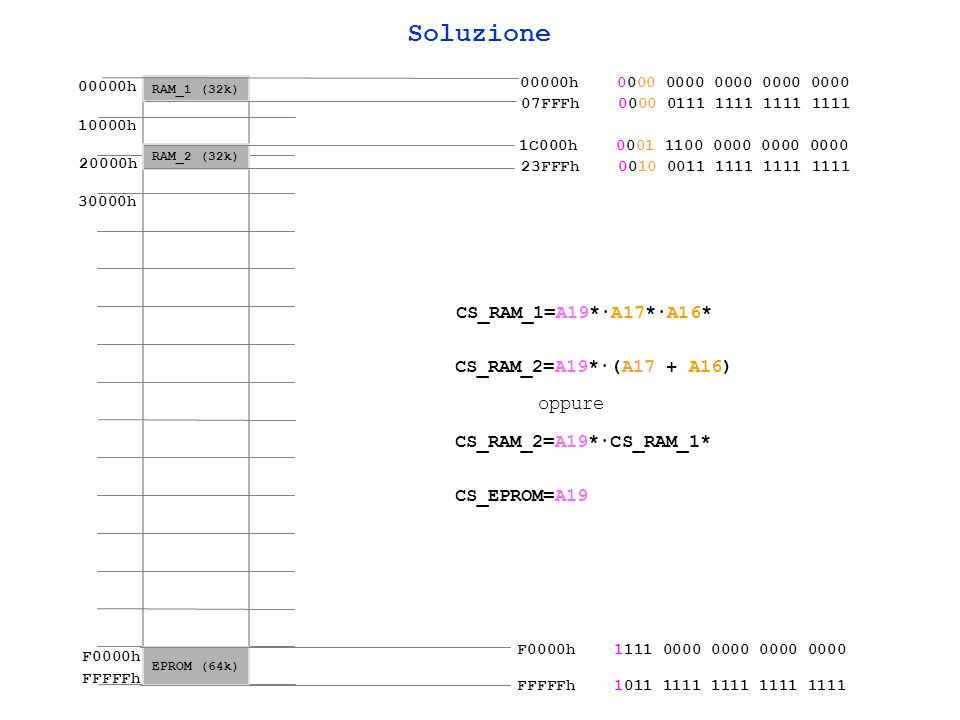 Soluzione CS_RAM_1=A19*·A17*·A16* CS_RAM_2=A19*·(A17 + A16) oppure