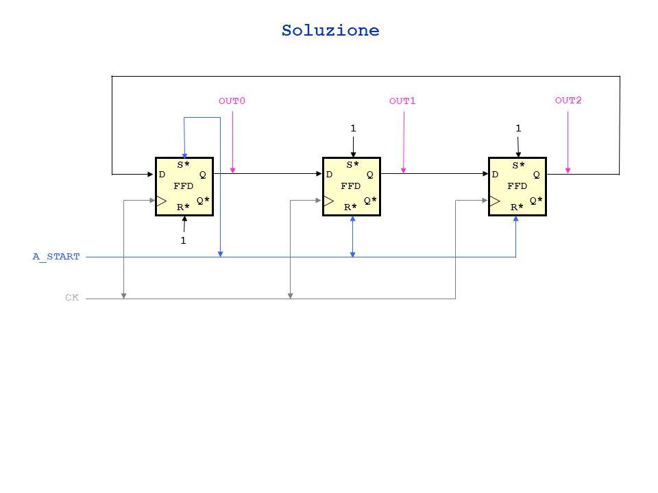 Soluzione OUT0 OUT1 OUT2 1 1 FFD S* FFD S* FFD S* D Q D Q D Q Q* Q* Q*