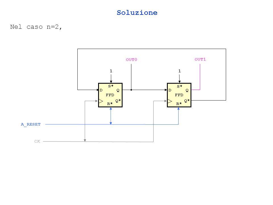 Soluzione Nel caso n=2, OUT0 OUT1 1 1 FFD S* FFD S* D Q D Q Q* Q* R*
