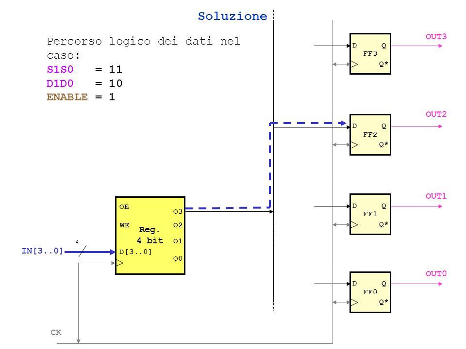 Soluzione Percorso logico dei dati nel caso: S1S0 = 11 D1D0 = 10