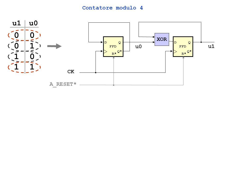 0 0 0 1 1 0 1 1 u1 u0 Contatore modulo 4 XOR u0 u1 CK A_RESET* FFD FFD