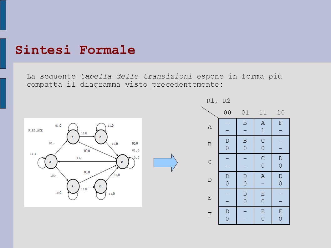 Sintesi Formale La seguente tabella delle transizioni espone in forma più compatta il diagramma visto precedentemente: