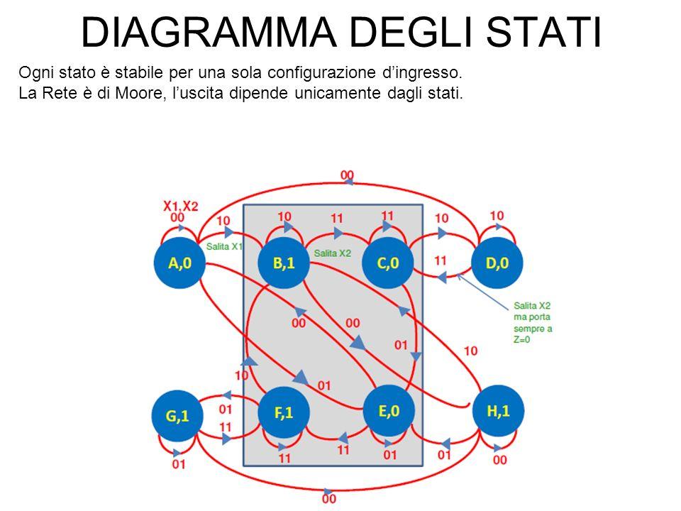 DIAGRAMMA DEGLI STATI Ogni stato è stabile per una sola configurazione d'ingresso.