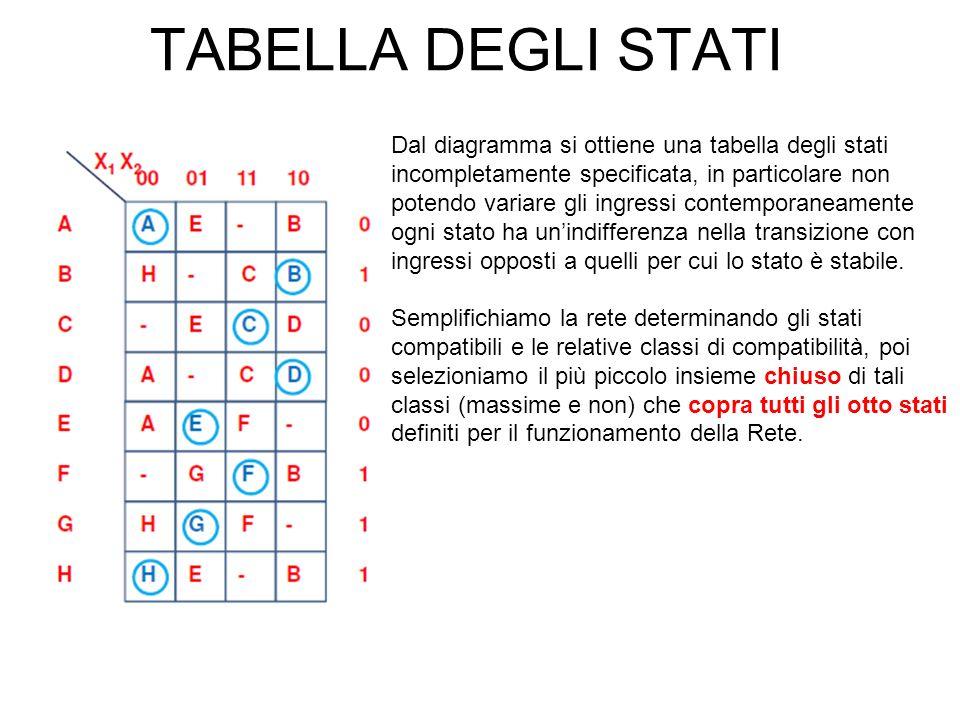 TABELLA DEGLI STATI Dal diagramma si ottiene una tabella degli stati
