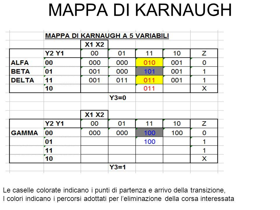MAPPA DI KARNAUGH Le caselle colorate indicano i punti di partenza e arrivo della transizione,