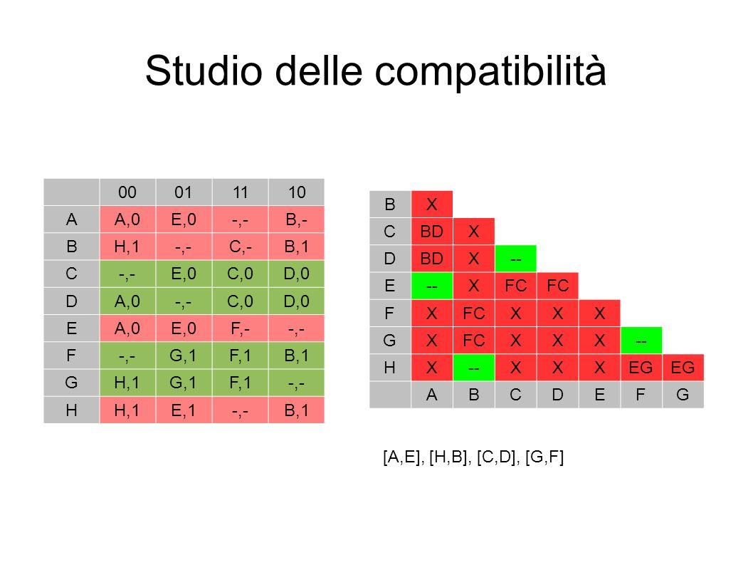 Studio delle compatibilità