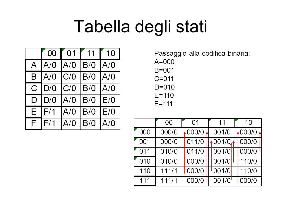 Tabella degli stati Passaggio alla codifica binaria: A=000 B=001 C=011
