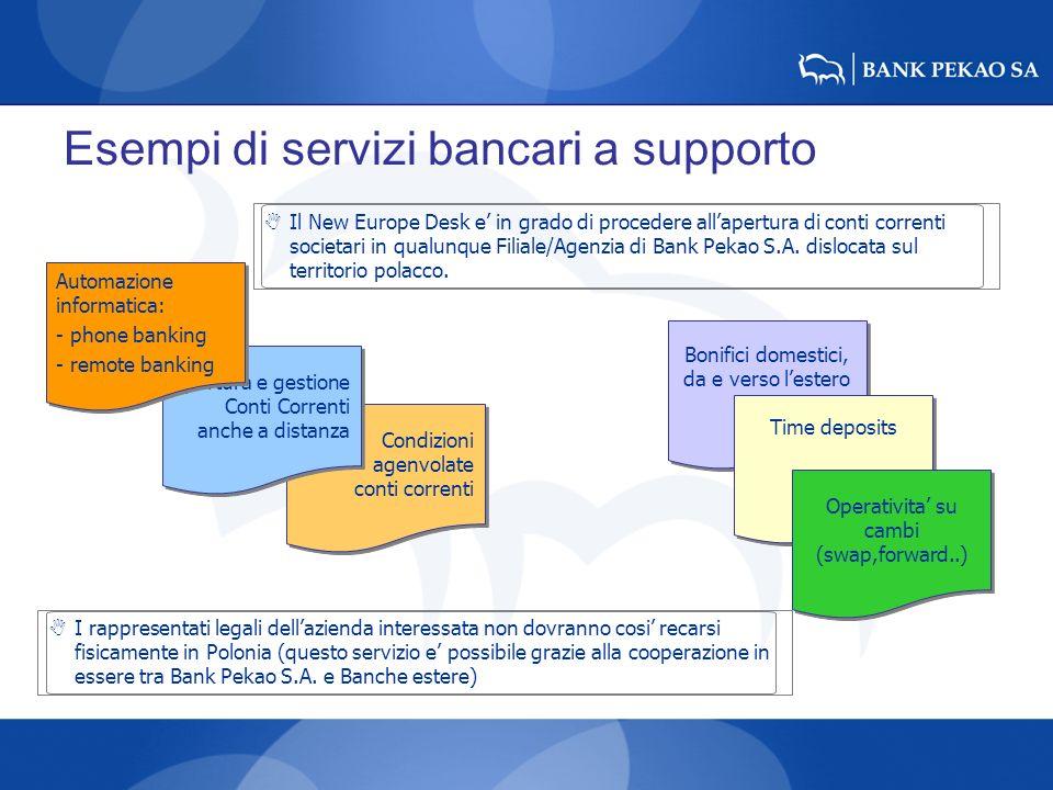 Esempi di servizi bancari a supporto