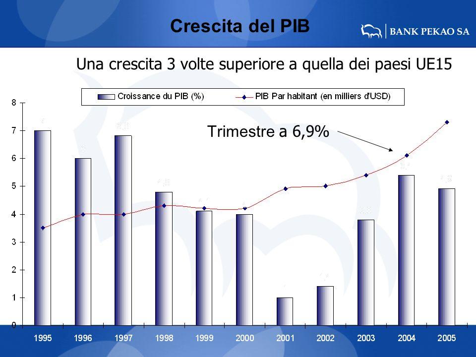 Crescita del PIB Una crescita 3 volte superiore a quella dei paesi UE15 Trimestre a 6,9%