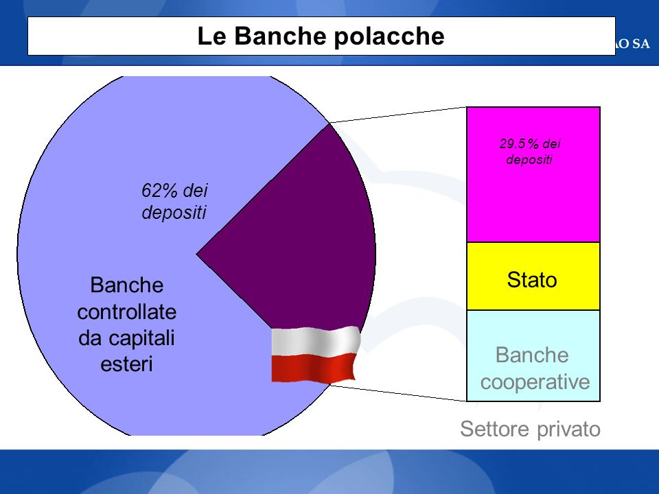 Le Banche polacche Stato Banche controllate da capitali esteri Banche