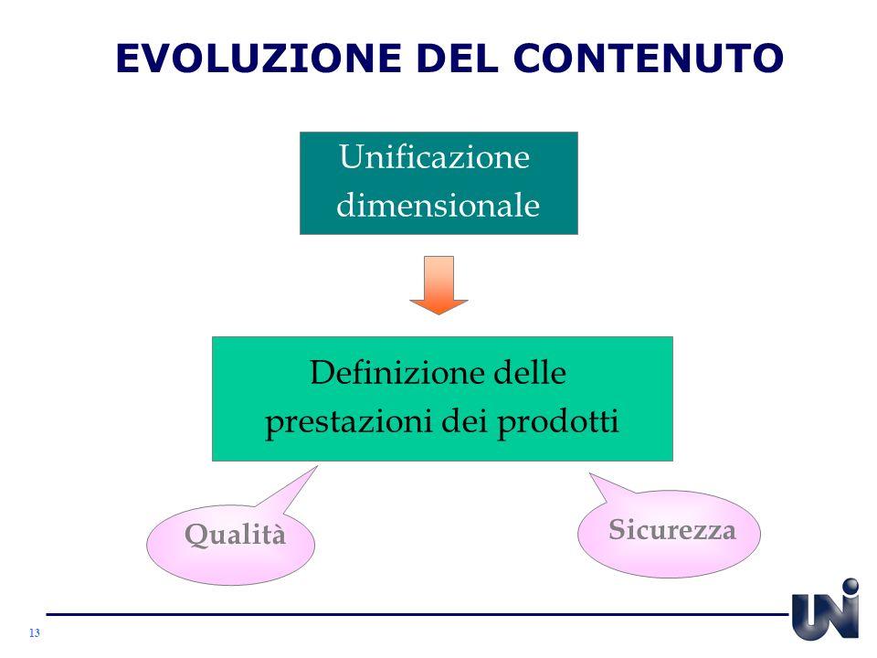 EVOLUZIONE DEL CONTENUTO