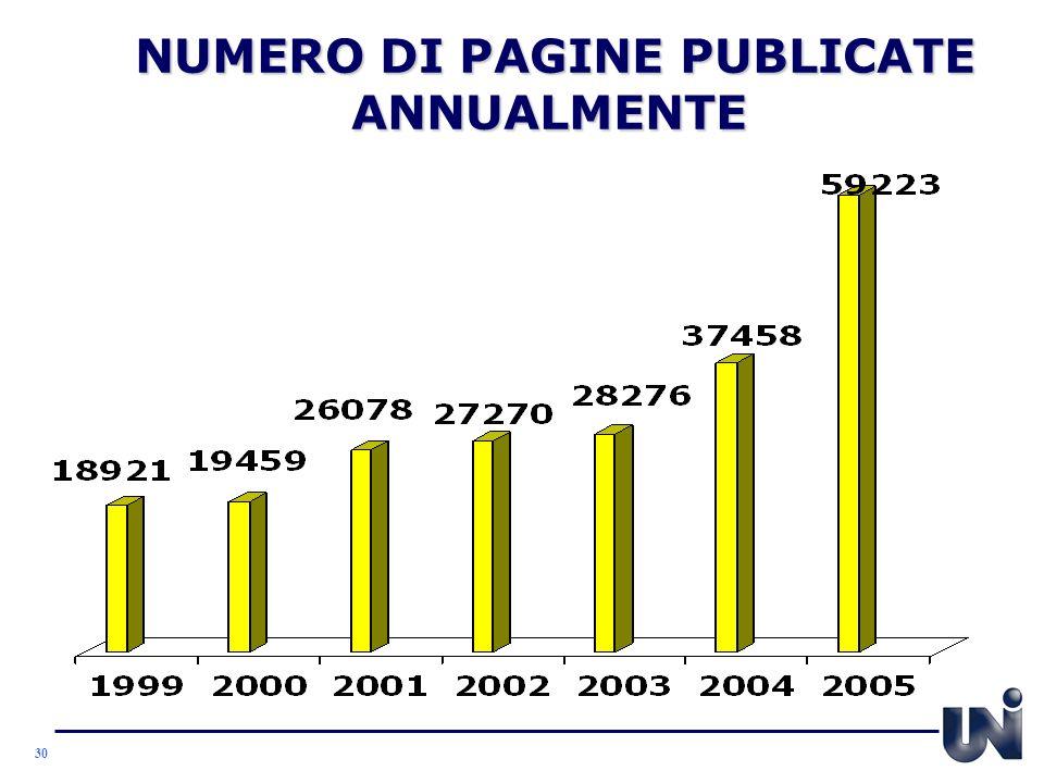 NUMERO DI PAGINE PUBLICATE