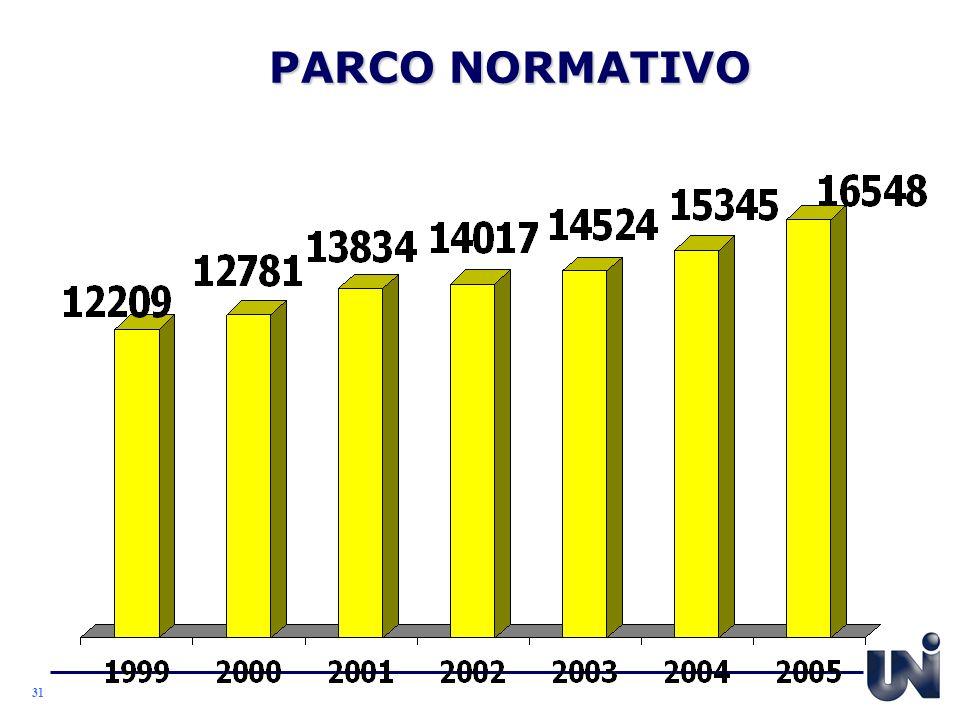 PARCO NORMATIVO