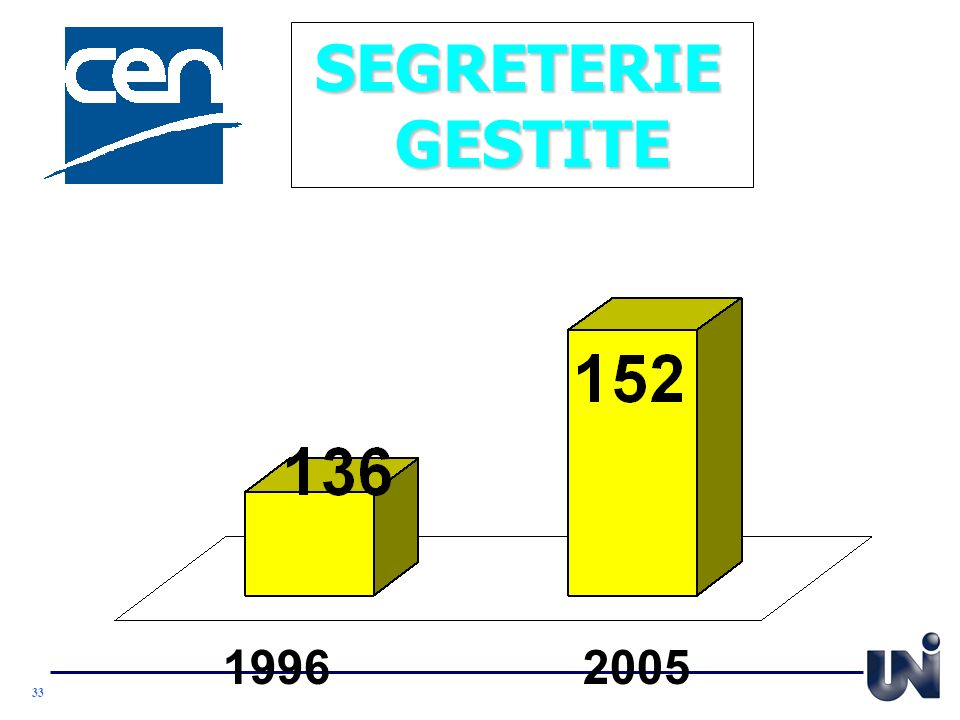 SEGRETERIE GESTITE 1996 2005