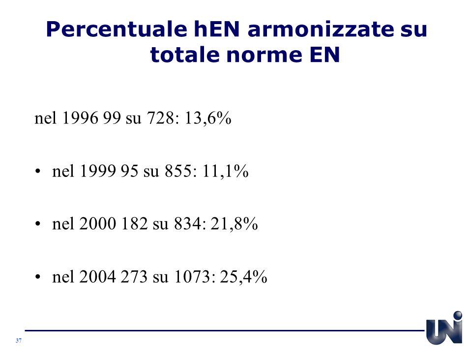 Percentuale hEN armonizzate su totale norme EN