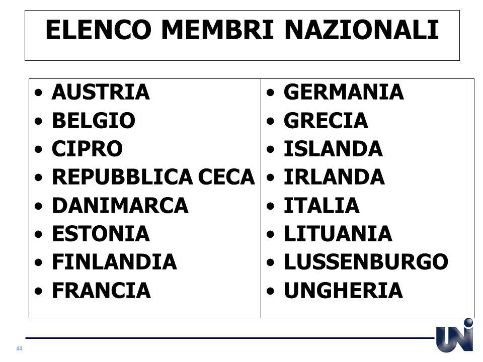 ELENCO MEMBRI NAZIONALI
