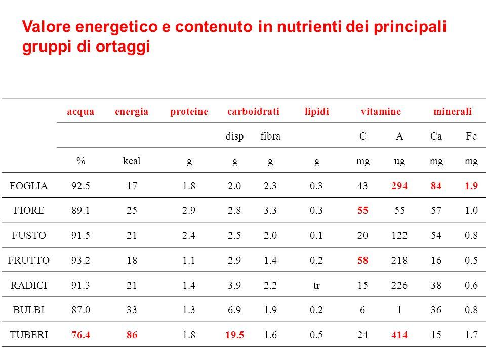 Valore energetico e contenuto in nutrienti dei principali gruppi di ortaggi