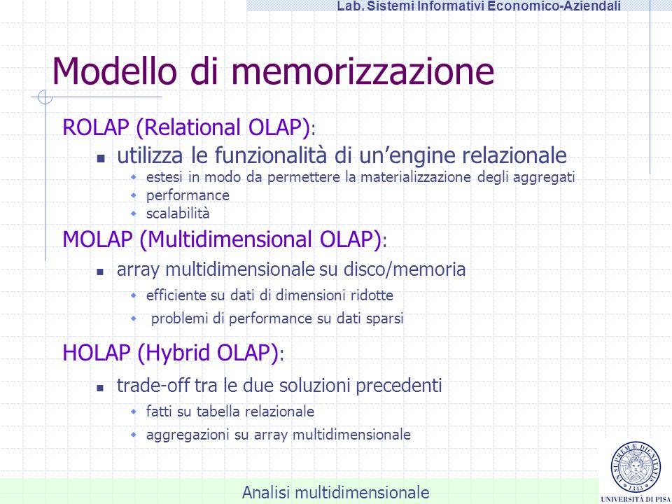 Modello di memorizzazione