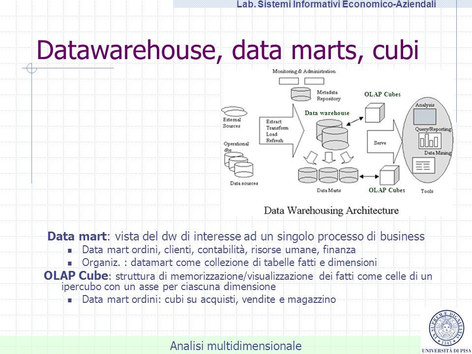 Datawarehouse, data marts, cubi