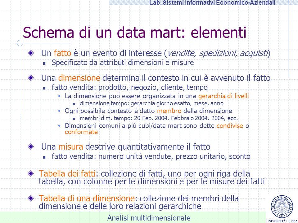 Schema di un data mart: elementi