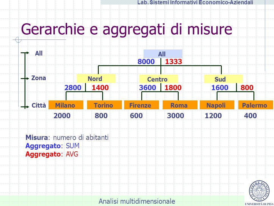 Gerarchie e aggregati di misure