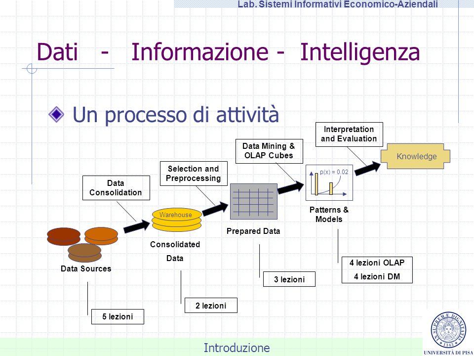 Dati - Informazione - Intelligenza