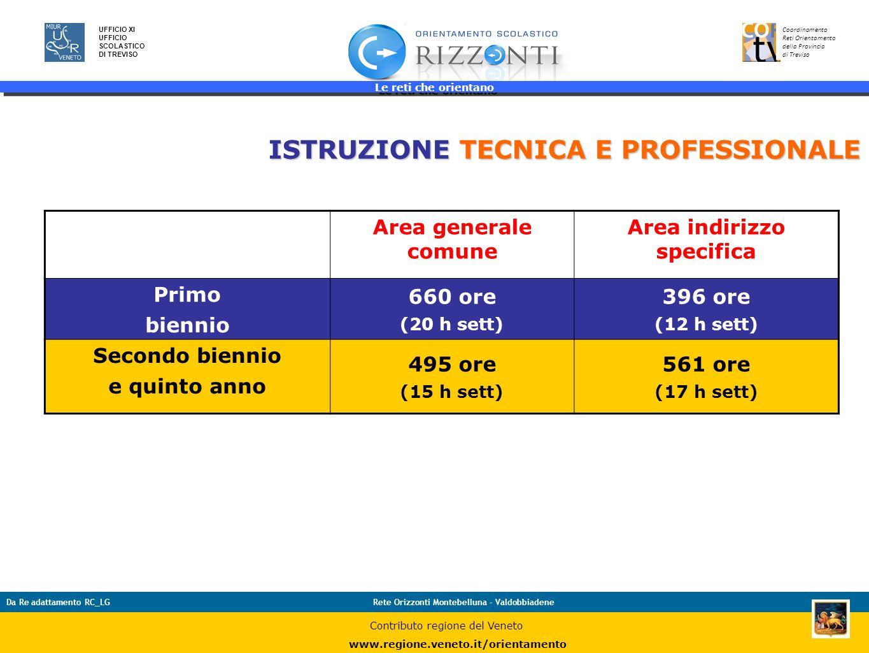 ISTRUZIONE TECNICA E PROFESSIONALE