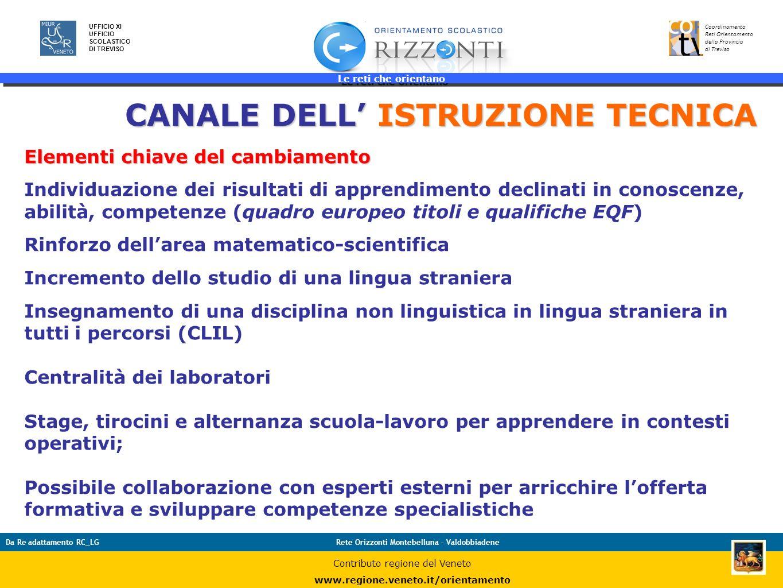 CANALE DELL' ISTRUZIONE TECNICA