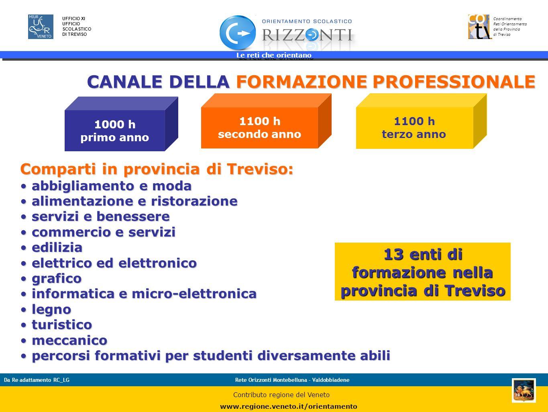 13 enti di formazione nella provincia di Treviso