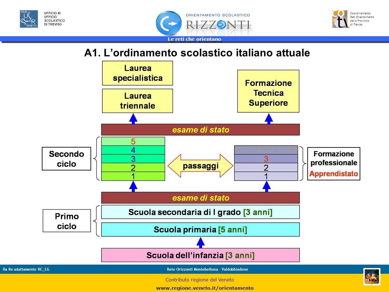 A1. L'ordinamento scolastico italiano attuale