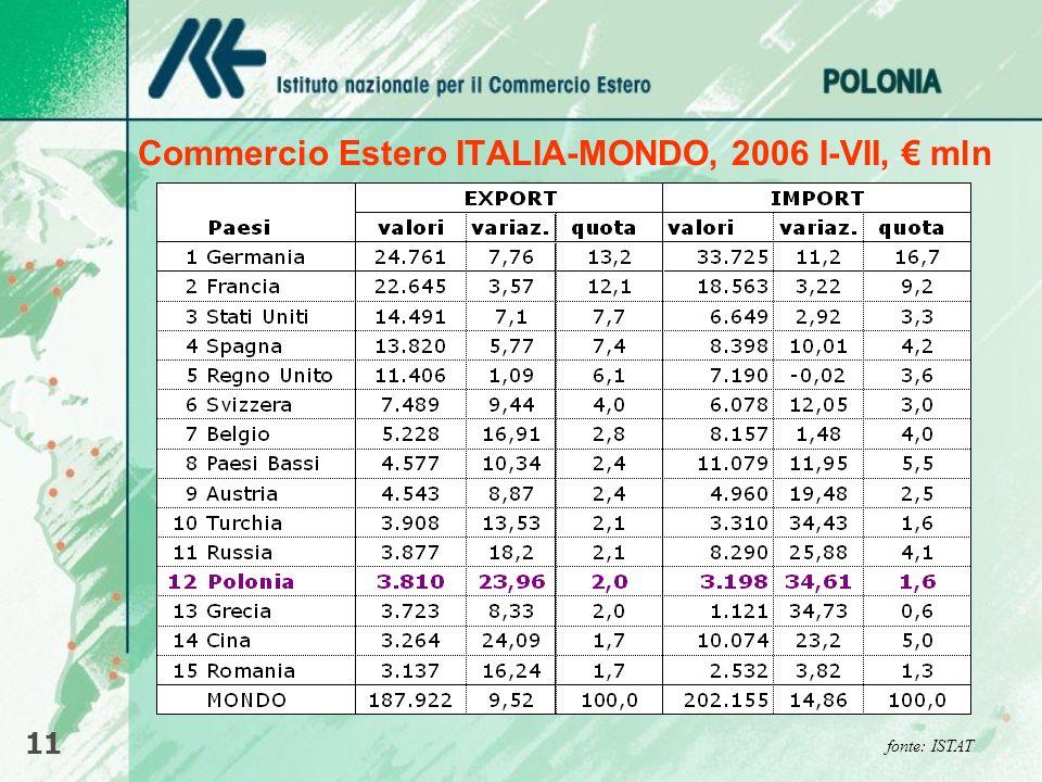 Commercio Estero ITALIA-MONDO, 2006 I-VII, € mln