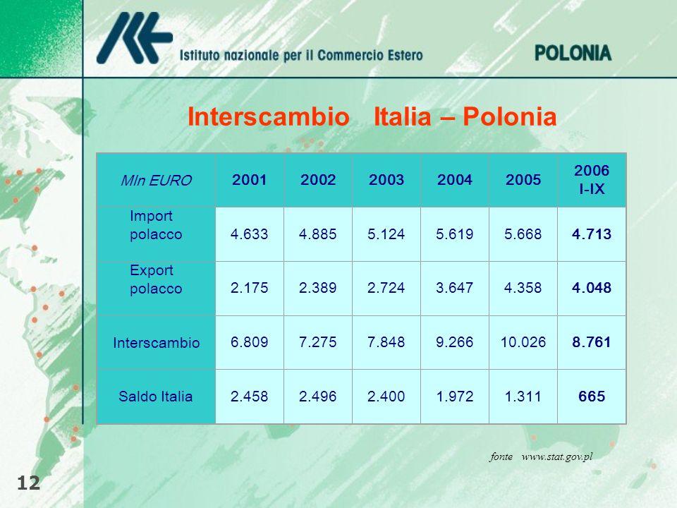 Interscambio Italia – Polonia