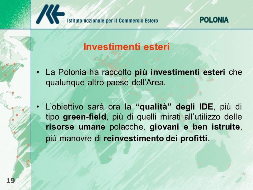 Investimenti esteri La Polonia ha raccolto più investimenti esteri che qualunque altro paese dell'Area.