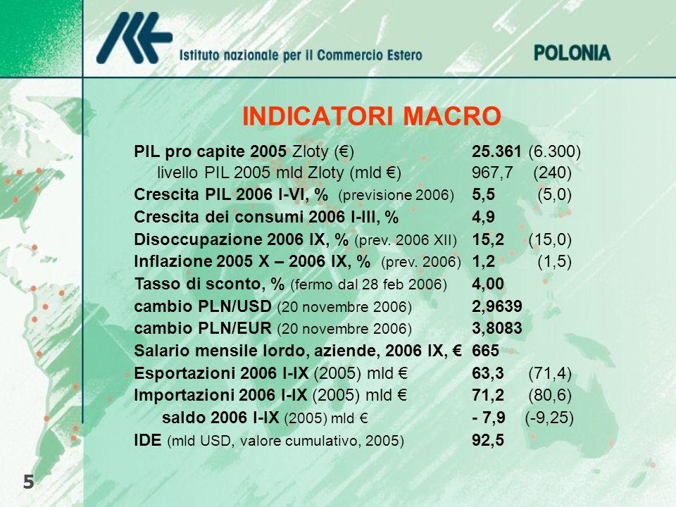 INDICATORI MACRO 5 PIL pro capite 2005 Zloty (€) 25.361 (6.300)