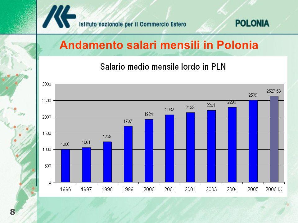 Andamento salari mensili in Polonia