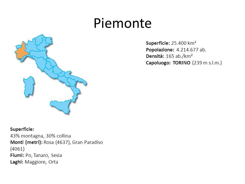 Piemonte Superficie: 25.400 km² Popolazione: 4.214.677 ab. Densità: 165 ab./km². Capoluogo: TORINO (239 m s.l.m.)