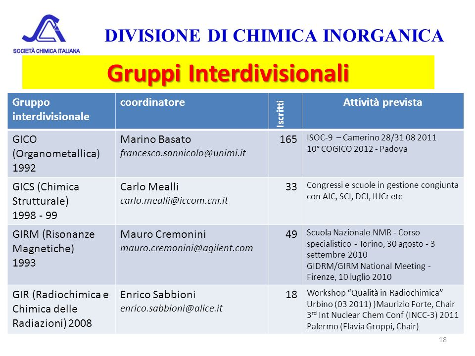 Gruppi Interdivisionali