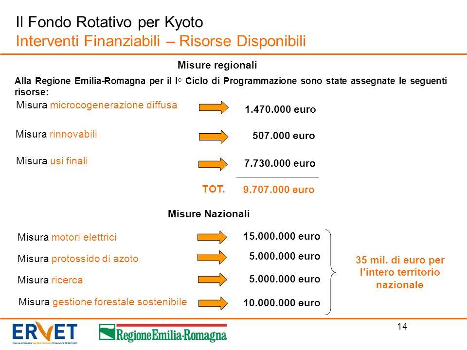 35 mil. di euro per l'intero territorio nazionale