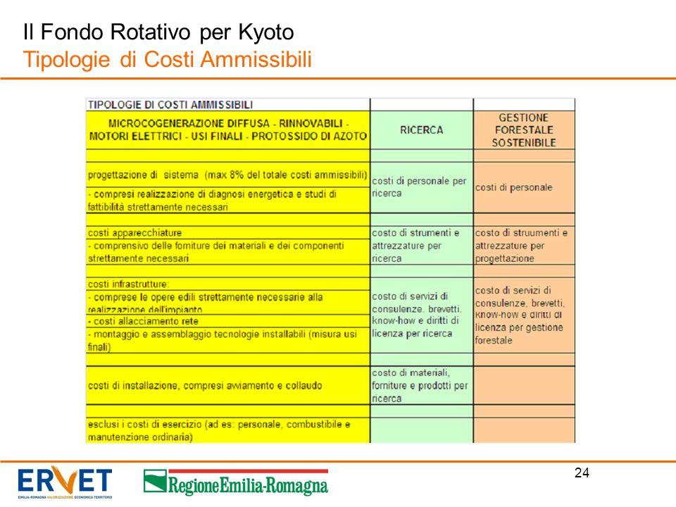 Il Fondo Rotativo per Kyoto Tipologie di Costi Ammissibili