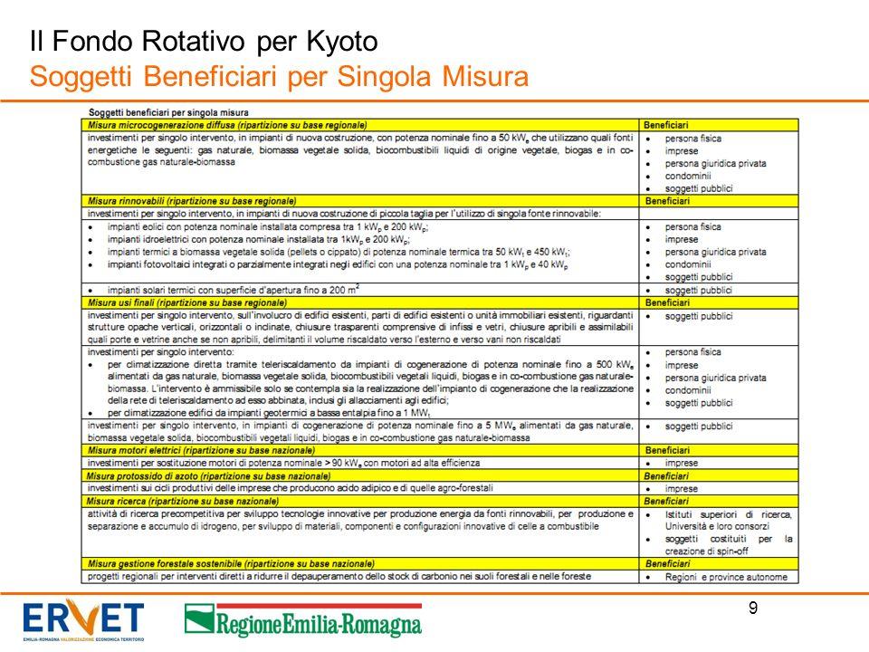 Il Fondo Rotativo per Kyoto Soggetti Beneficiari per Singola Misura