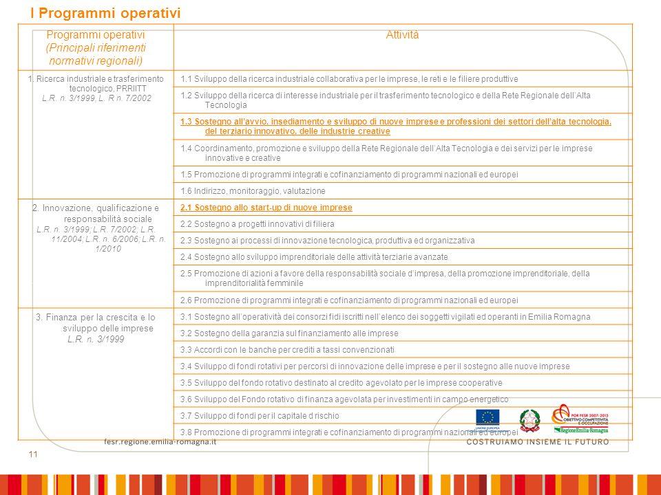 I Programmi operativi Programmi operativi (Principali riferimenti normativi regionali) Attività.