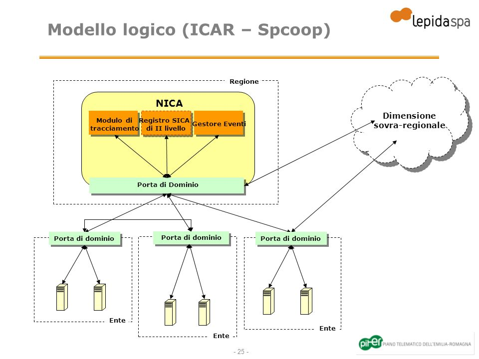 Modello logico (ICAR – Spcoop)