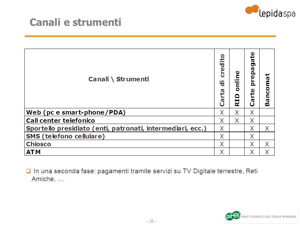 Canali e strumenti In una seconda fase: pagamenti tramite servizi su TV Digitale terrestre, Reti Amiche, …