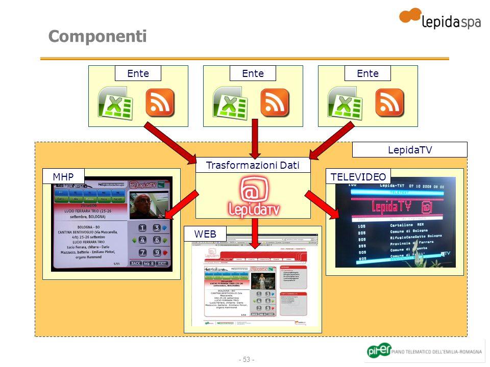 Componenti Ente Ente Ente LepidaTV Trasformazioni Dati MHP TELEVIDEO