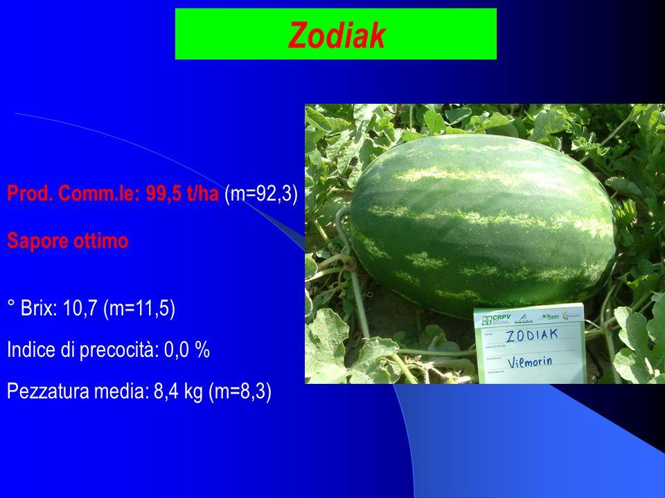 Zodiak Prod. Comm.le: 99,5 t/ha (m=92,3) Sapore ottimo